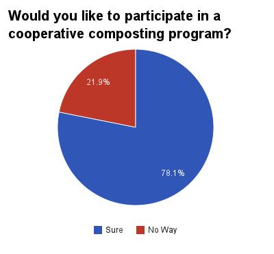 Composting Program Draws Interest
