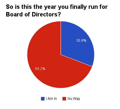 3 Out of 10 Cooperators Running for the Board?