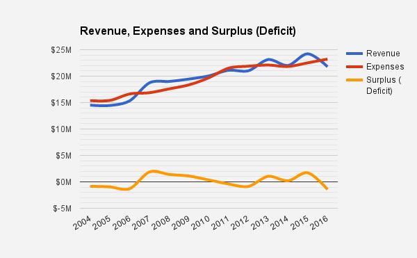 2016-deficit